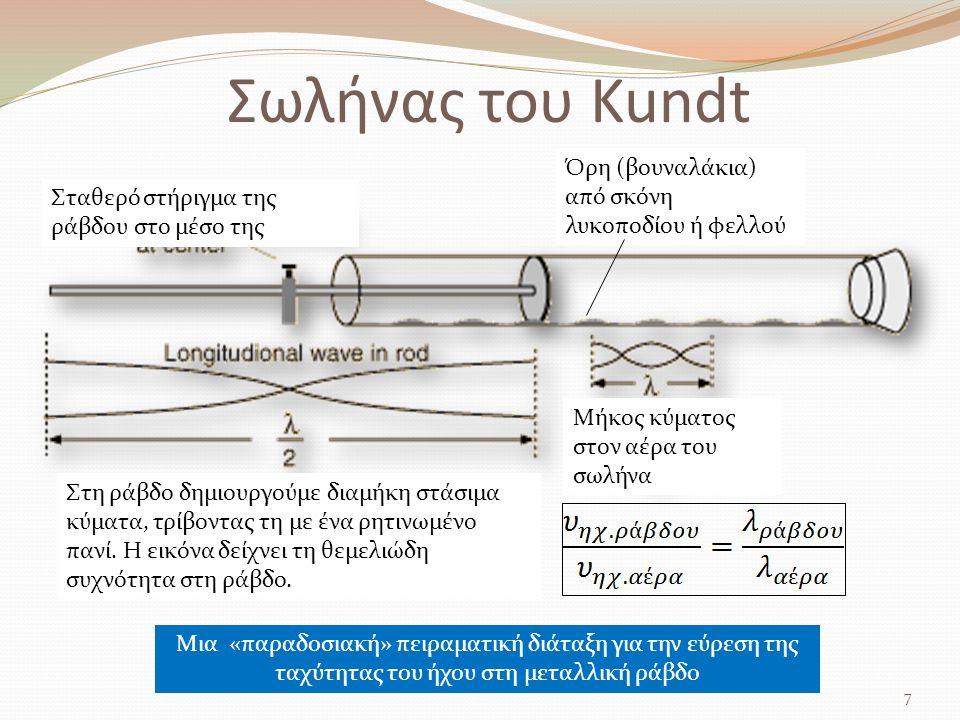 Σωλήνας του Kundt 7 Μια «παραδοσιακή» πειραματική διάταξη για την εύρεση της ταχύτητας του ήχου στη μεταλλική ράβδο Σταθερό στήριγμα της ράβδου στο μέ