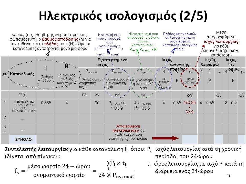 Ηλεκτρικός ισολογισμός (2/5) 15 όπου: P ι ισχύς λειτουργίας κατά τη χρονική περίοδο i του 24-ώρου t i ώρες λειτουργίας με ισχύ P i κατά τη διάρκεια ενός 24-ώρου