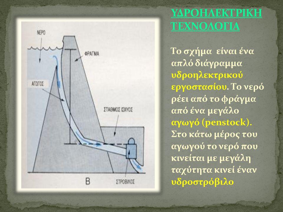 Το σχήμα είναι ένα απλό διάγραμμα υδροηλεκτρικού εργοστασίου.