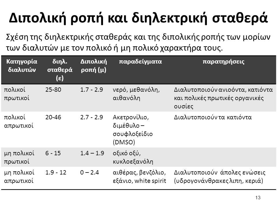 Διπολική ροπή και διηλεκτρική σταθερά Σχέση της διηλεκτρικής σταθεράς και της διπολικής ροπής των μορίων των διαλυτών με τον πολικό ή μη πολικό χαρακτ
