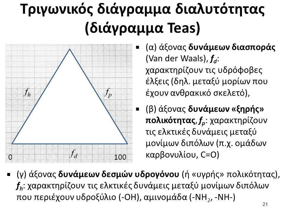 Τριγωνικός διάγραμμα διαλυτότητας (διάγραμμα Teas)  (α) άξονας δυνάμεων διασποράς (Van der Waals), f d : χαρακτηρίζουν τις υδρόφοβες έλξεις (δηλ. μετ