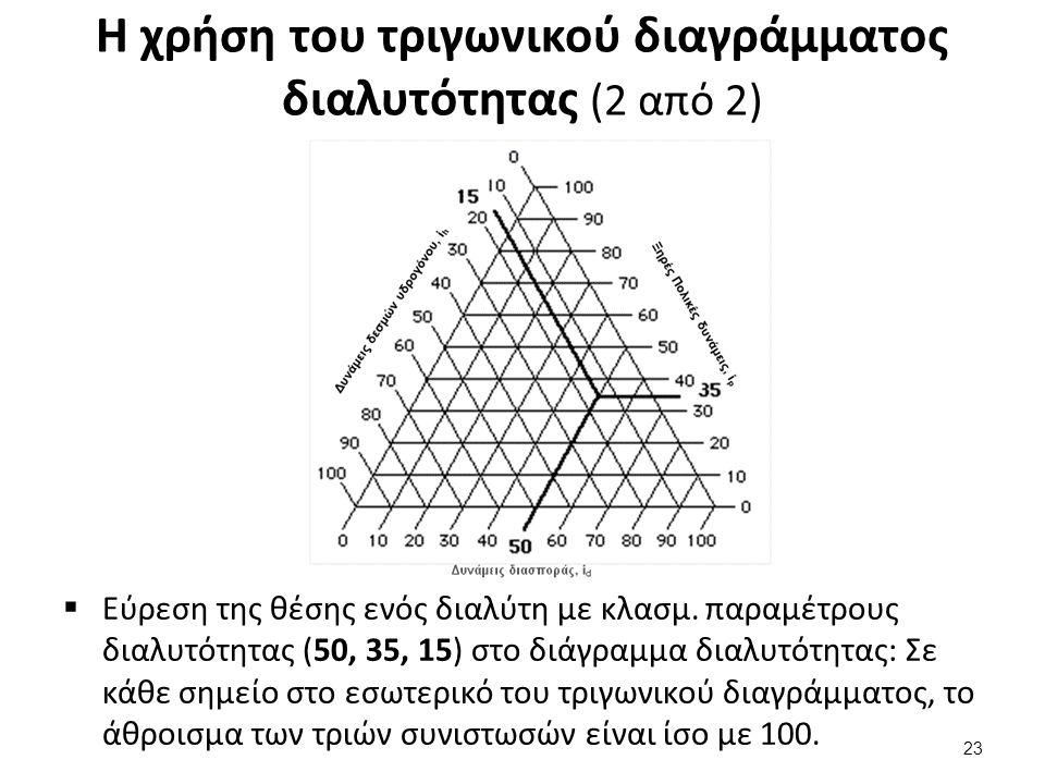 Η χρήση του τριγωνικού διαγράμματος διαλυτότητας (2 από 2)  Εύρεση της θέσης ενός διαλύτη με κλασμ. παραμέτρους διαλυτότητας (50, 35, 15) στο διάγραμ