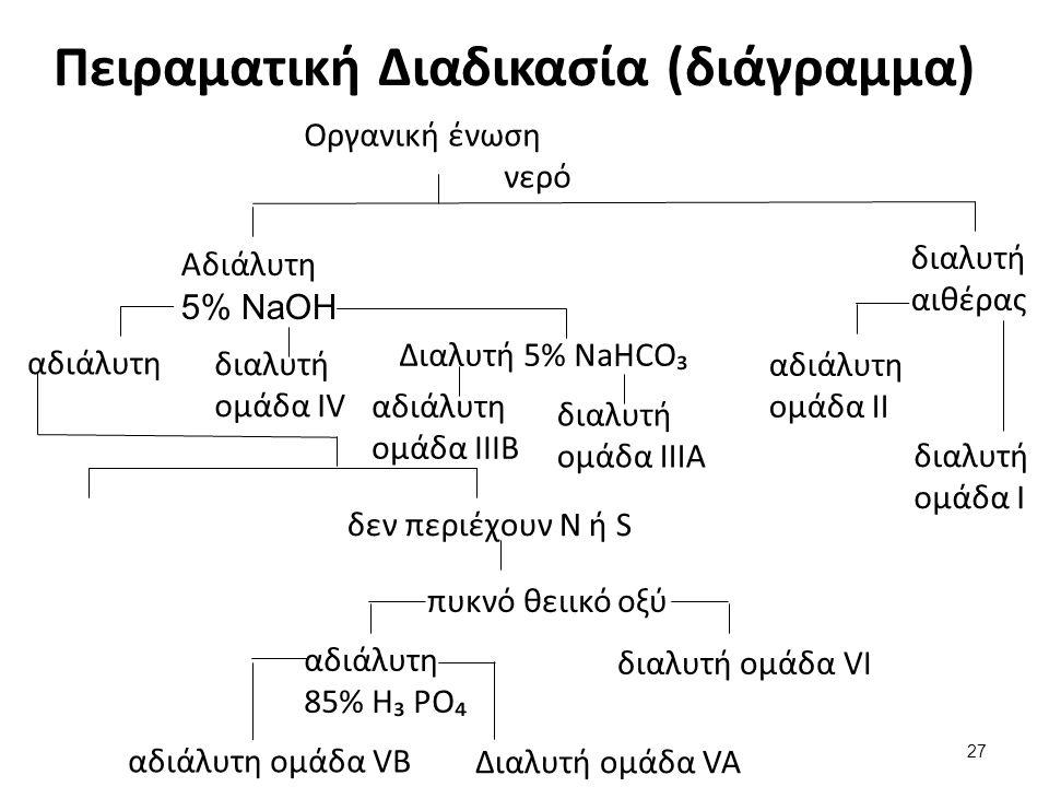 Πειραματική Διαδικασία (διάγραμμα) Οργανική ένωση νερό Αδιάλυτη 5% NaOH αδιάλυτη διαλυτή ομάδα IV δεν περιέχουν N ή S πυκνό θειικό οξύ αδιάλυτη 85% H₃