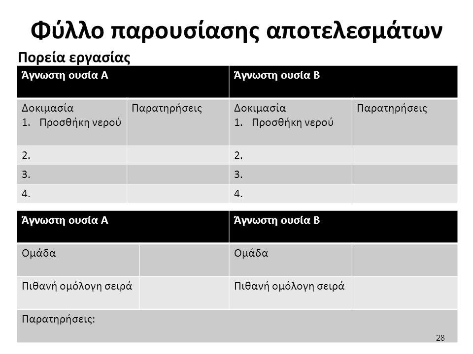 Φύλλο παρουσίασης αποτελεσμάτων Πορεία εργασίας Άγνωστη ουσία ΑΆγνωστη ουσία Β Δοκιμασία 1.Προσθήκη νερού ΠαρατηρήσειςΔοκιμασία 1.Προσθήκη νερού Παρατ