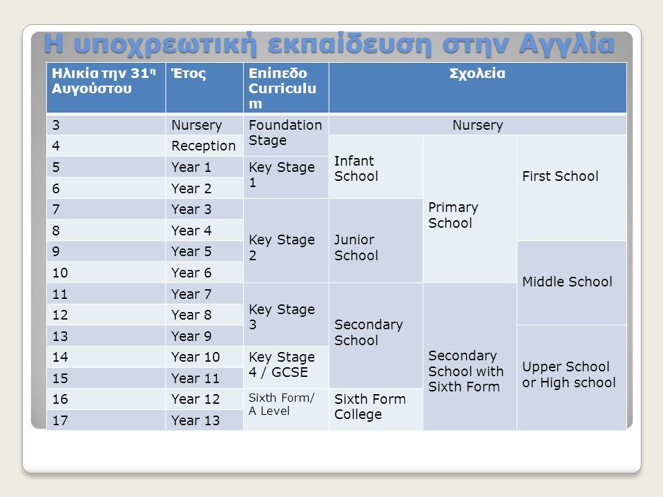 Η υποχρεωτική εκπαίδευση στην Αγγλία Ηλικία την 31 η Αυγούστου ΈτοςΕπίπεδο Curriculu m Σχολεία 3NurseryFoundation Stage Nursery 4Reception Infant Scho