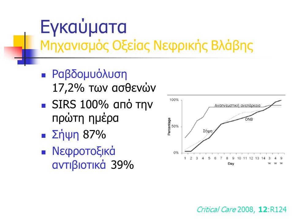 Ραβδομυόλυση 17,2% των ασθενών SIRS 100% από την πρώτη ημέρα Σήψη 87% Νεφροτοξικά αντιβιοτικά 39% Critical Care 2008, 12:R124 Αναπνευστική ανεπάρκεια Σήψη ΟΝΒ