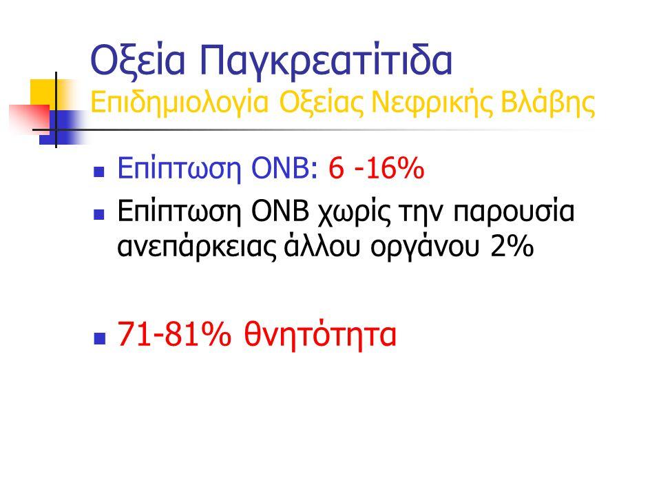 Επίπτωση ΟΝΒ: 6 -16% Επίπτωση ΟΝΒ χωρίς την παρουσία ανεπάρκειας άλλου οργάνου 2% 71-81% θνητότητα Οξεία Παγκρεατίτιδα Επιδημιολογία Οξείας Νεφρικής Βλάβης