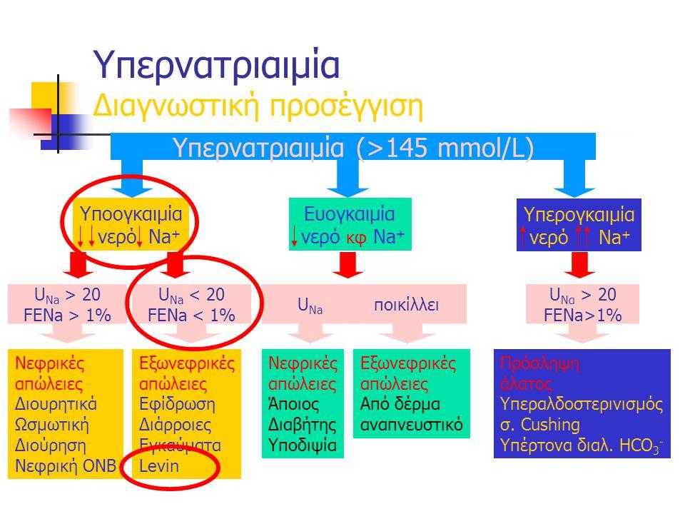Υπερνατριαιμία Διαγνωστική προσέγγιση Νεφρικές απώλειες Διουρητικά Ωσμωτική Διούρηση Νεφρική ΟΝΒ Εξωνεφρικές απώλειες Εφίδρωση Διάρροιες Εγκαύματα Levin Νεφρικές απώλειες Άποιος Διαβήτης Υποδιψία Εξωνεφρικές απώλειες Από δέρμα αναπνευστικό Πρόσληψη άλατος Υπεραλδοστερινισμός σ.