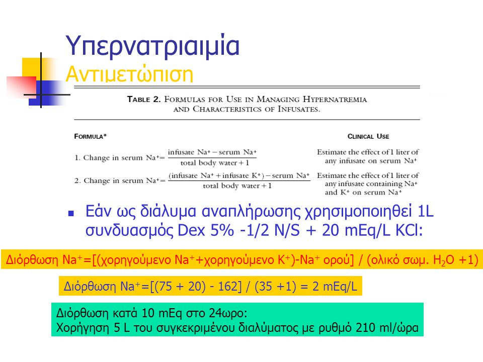 Εάν ως διάλυμα αναπλήρωσης χρησιμοποιηθεί 1L συνδυασμός Dex 5% -1/2 N/S + 20 mEq/L KCl: Υπερνατριαιμία Αντιμετώπιση Διόρθωση Νa + =[(χορηγούμενο Νa + +χορηγούμενο Κ + )-Νa + ορού] / (ολικό σωμ.