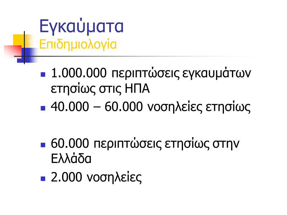 Εγκαύματα Επιδημιολογία 1.000.000 περιπτώσεις εγκαυμάτων ετησίως στις ΗΠΑ 40.000 – 60.000 νοσηλείες ετησίως 60.000 περιπτώσεις ετησίως στην Ελλάδα 2.000 νοσηλείες