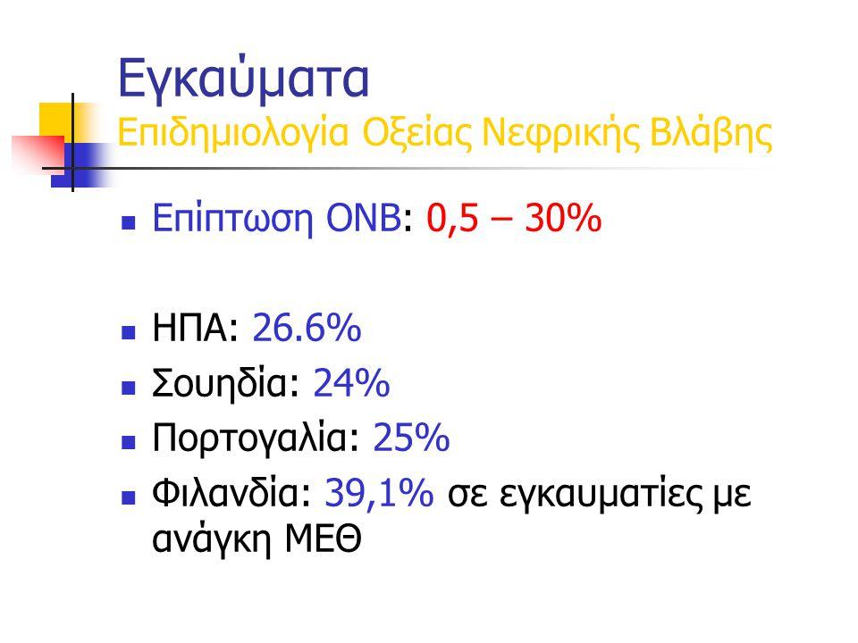 Επίπτωση ΟΝΒ: 0,5 – 30% ΗΠΑ: 26.6% Σουηδία: 24% Πορτογαλία: 25% Φιλανδία: 39,1% σε εγκαυματίες με ανάγκη ΜΕΘ Εγκαύματα Επιδημιολογία Οξείας Νεφρικής Βλάβης