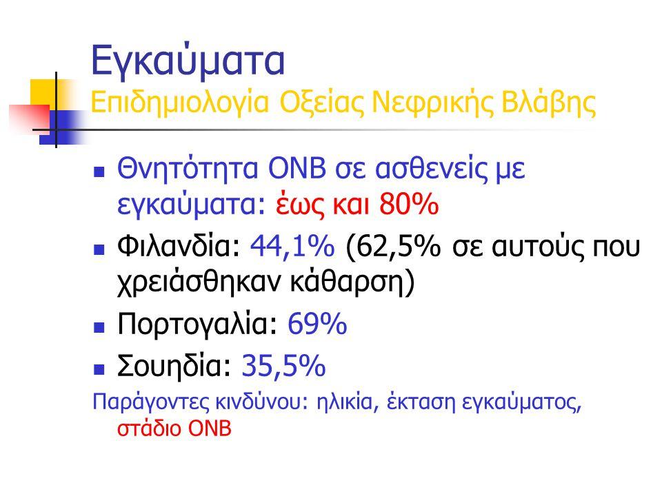 Θνητότητα ΟΝΒ σε ασθενείς με εγκαύματα: έως και 80% Φιλανδία: 44,1% (62,5% σε αυτούς που χρειάσθηκαν κάθαρση) Πορτογαλία: 69% Σουηδία: 35,5% Παράγοντες κινδύνου: ηλικία, έκταση εγκαύματος, στάδιο ΟΝΒ Εγκαύματα Επιδημιολογία Οξείας Νεφρικής Βλάβης
