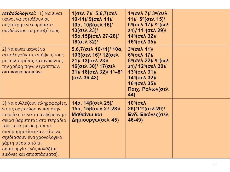 53 2) Να είναι ικανοί να αιτιολογούν τις απόψεις τους με απλό τρόπο, κατανοώντας την χρήση πηγών (γραπτών, οπτικοακουστικών). 5,6,7(σελ 10-11)/ 10α, 1