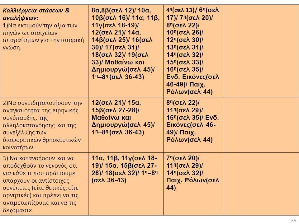 55 Καλλιέργεια στάσεων & αντιλήψεων: 1)Να εκτιμούν την αξία των πηγών ως στοιχείων απαραίτητων για την ιστορική γνώση. 8α,8β(σελ 12)/ 10α, 10β(σελ 16)