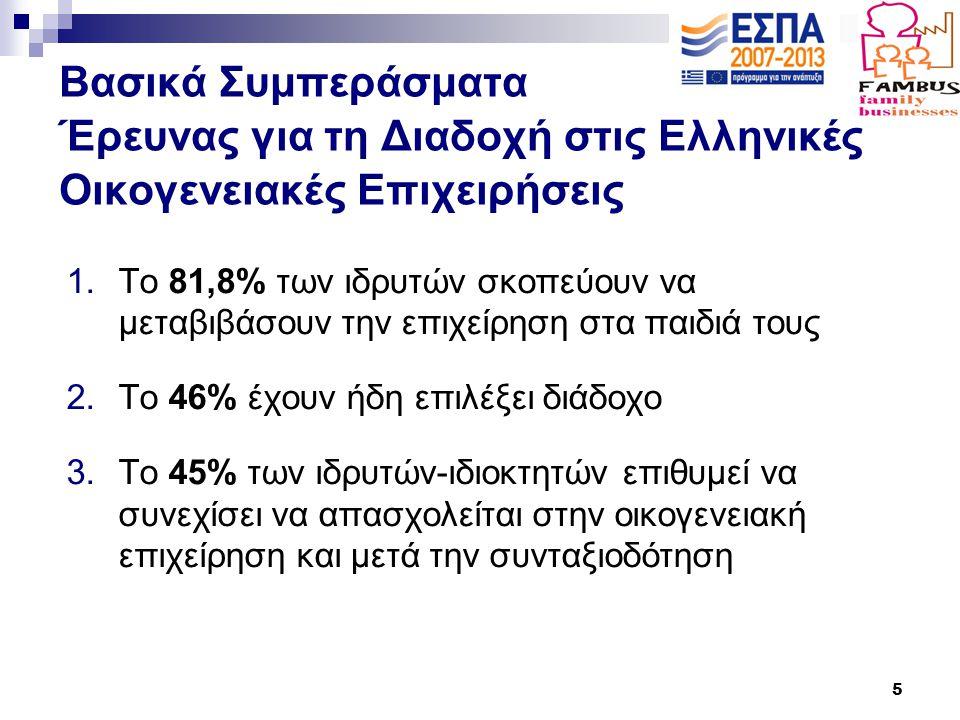 5 Βασικά Συμπεράσματα Έρευνας για τη Διαδοχή στις Ελληνικές Οικογενειακές Επιχειρήσεις 1.Το 81,8% των ιδρυτών σκοπεύουν να μεταβιβάσουν την επιχείρηση στα παιδιά τους 2.Το 46% έχουν ήδη επιλέξει διάδοχο 3.Το 45% των ιδρυτών-ιδιοκτητών επιθυμεί να συνεχίσει να απασχολείται στην οικογενειακή επιχείρηση και μετά την συνταξιοδότηση