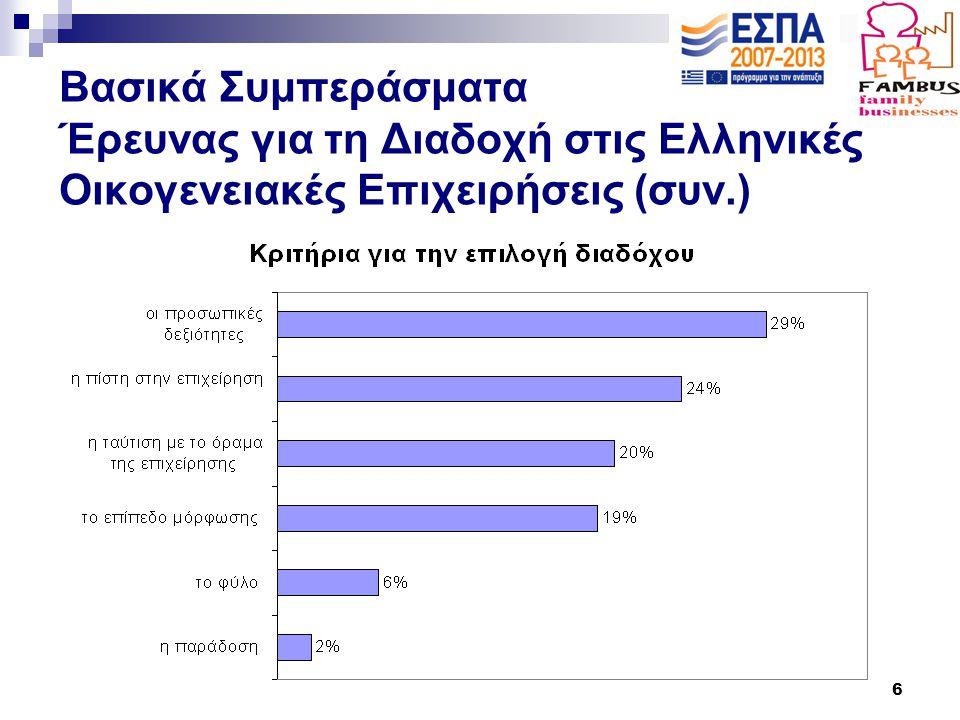 6 Βασικά Συμπεράσματα Έρευνας για τη Διαδοχή στις Ελληνικές Οικογενειακές Επιχειρήσεις (συν.)