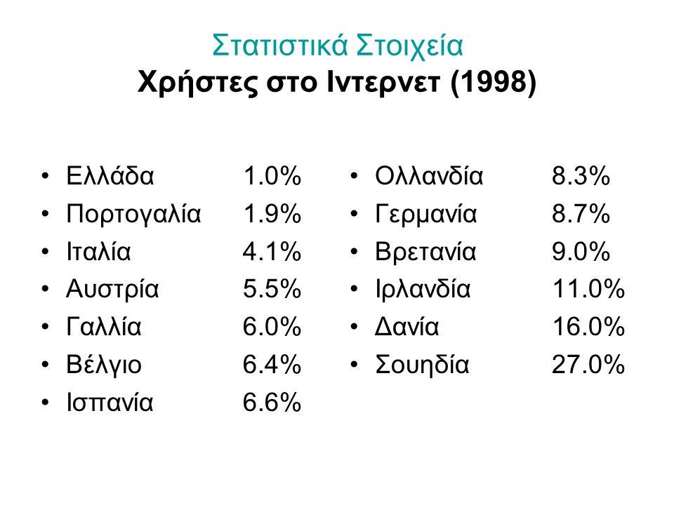 Στατιστικά Στοιχεία Χρήστες στο Ιντερνετ (1998) Ελλάδα1.0% Πορτογαλία 1.9% Ιταλία4.1% Αυστρία5.5% Γαλλία6.0% Βέλγιο6.4% Ισπανία6.6% Ολλανδία8.3% Γερμανία8.7% Βρετανία9.0% Ιρλανδία11.0% Δανία16.0% Σουηδία27.0%