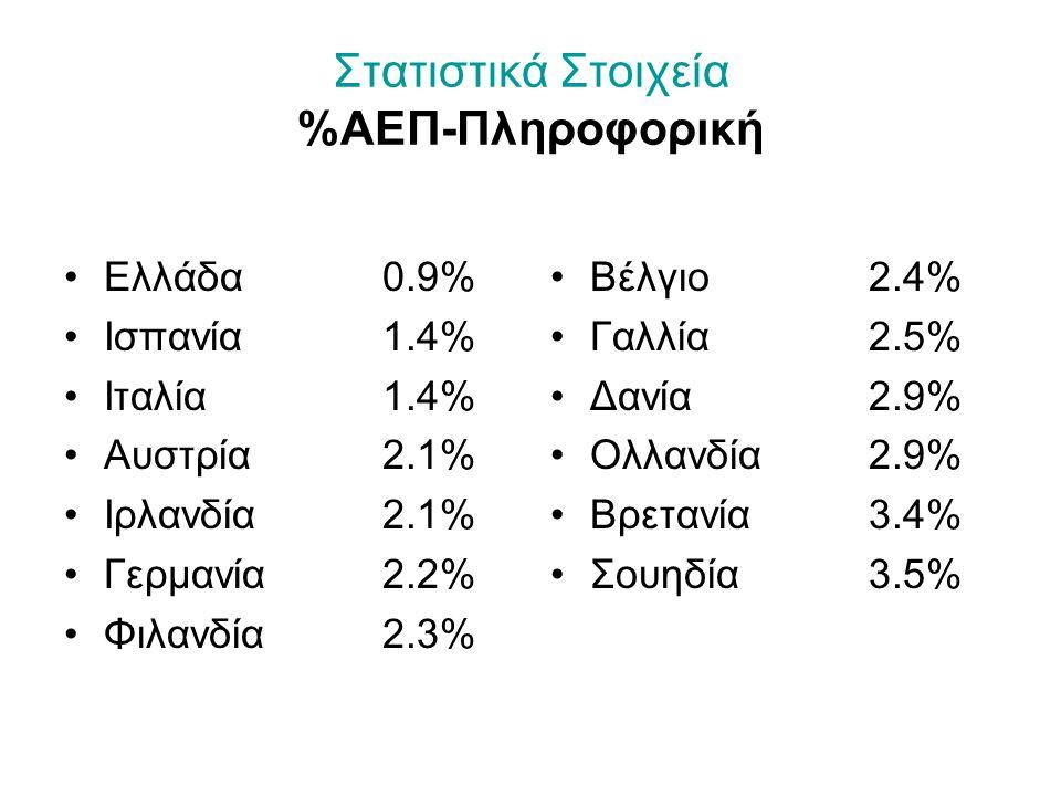 Στατιστικά Στοιχεία %ΑΕΠ-Πληροφορική Ελλάδα0.9% Ισπανία1.4% Ιταλία1.4% Αυστρία2.1% Ιρλανδία2.1% Γερμανία2.2% Φιλανδία2.3% Βέλγιο2.4% Γαλλία2.5% Δανία2.9% Ολλανδία2.9% Βρετανία3.4% Σουηδία3.5%