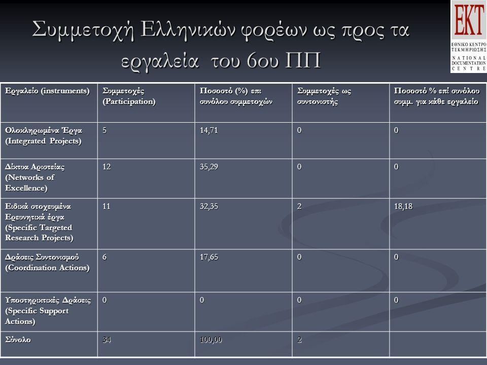 Συμμετοχή Ελληνικών φορέων ως προς τα εργαλεία του 6ου ΠΠ Εργαλείο (instruments) Συμμετοχές (Participation) Ποσοστό (%) επι συνόλου συμμετοχών Συμμετοχές ως συντονιστής Ποσοστό % επί συνόλου συμμ.