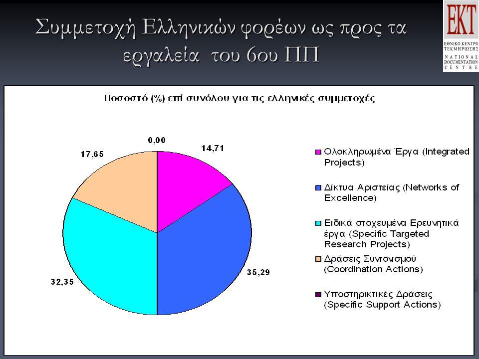 Συμμετοχή Ελληνικών φορέων ως προς τα εργαλεία του 6ου ΠΠ