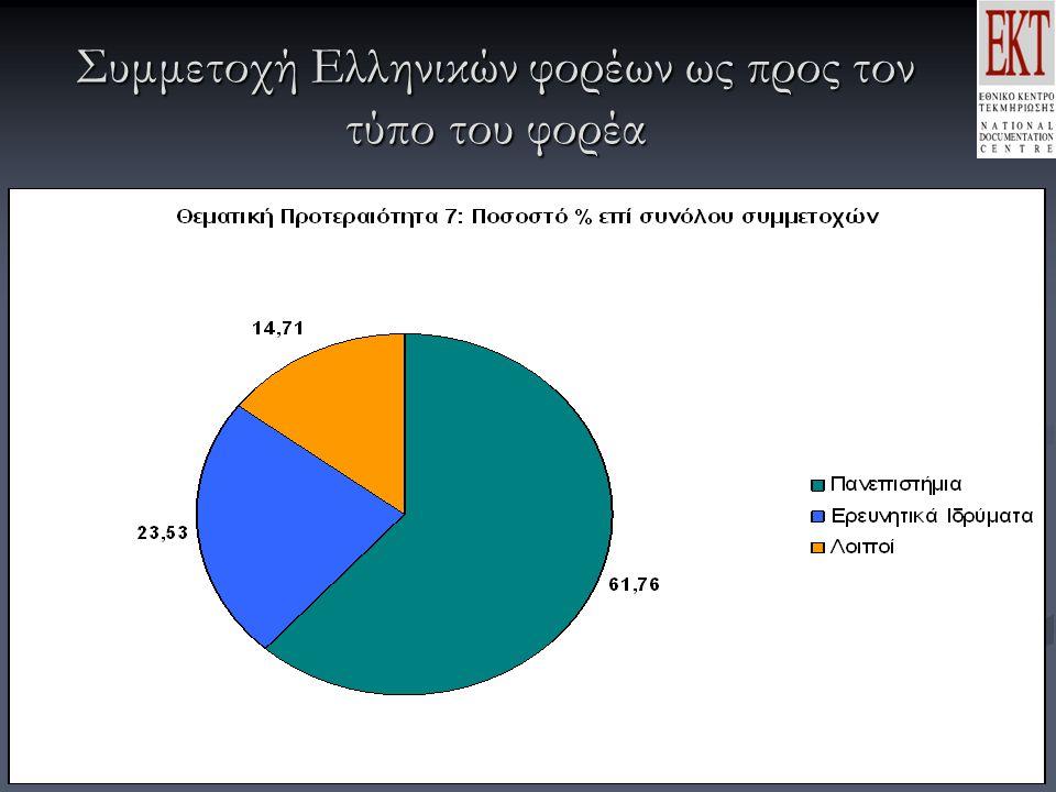 Συμμετοχή Ελληνικών φορέων ως προς τον τύπο του φορέα