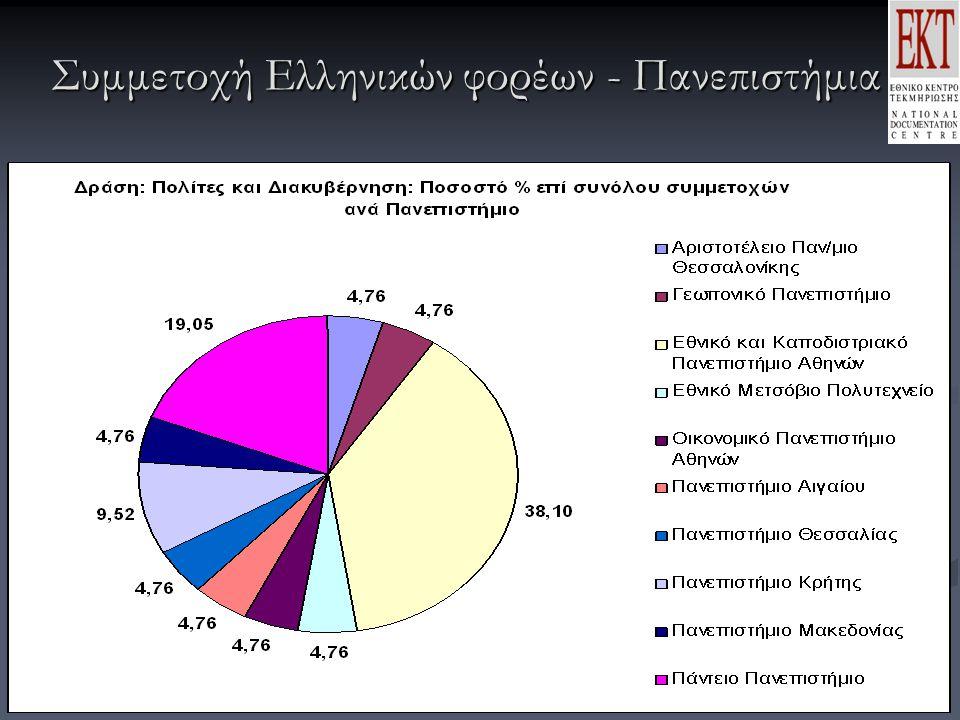 Συμμετοχή Ελληνικών φορέων - Πανεπιστήμια