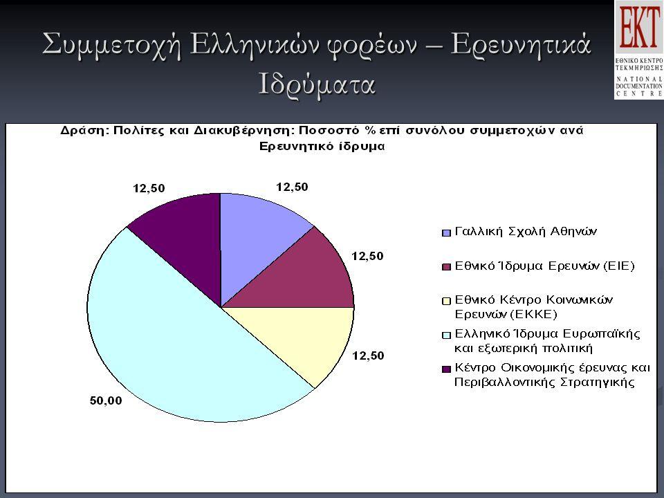 Συμμετοχή Ελληνικών φορέων – Ερευνητικά Ιδρύματα