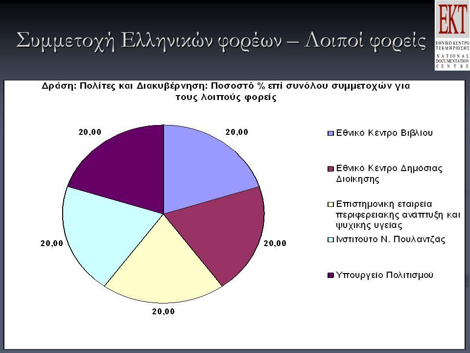 Συμμετοχή Ελληνικών φορέων – Λοιποί φορείς