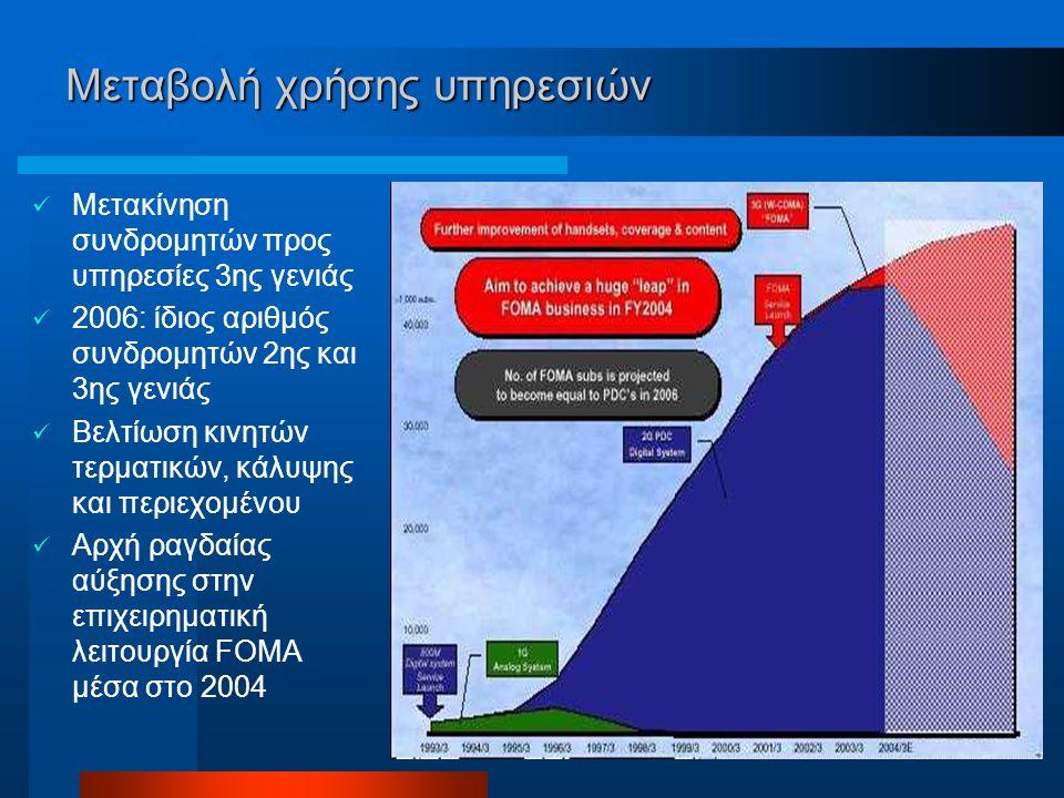 Μεταβολή χρήσης υπηρεσιών Μετακίνηση συνδρομητών προς υπηρεσίες 3ης γενιάς 2006: ίδιος αριθμός συνδρομητών 2ης και 3ης γενιάς Βελτίωση κινητών τερματικών, κάλυψης και περιεχομένου Αρχή ραγδαίας αύξησης στην επιχειρηματική λειτουργία FOMA μέσα στο 2004