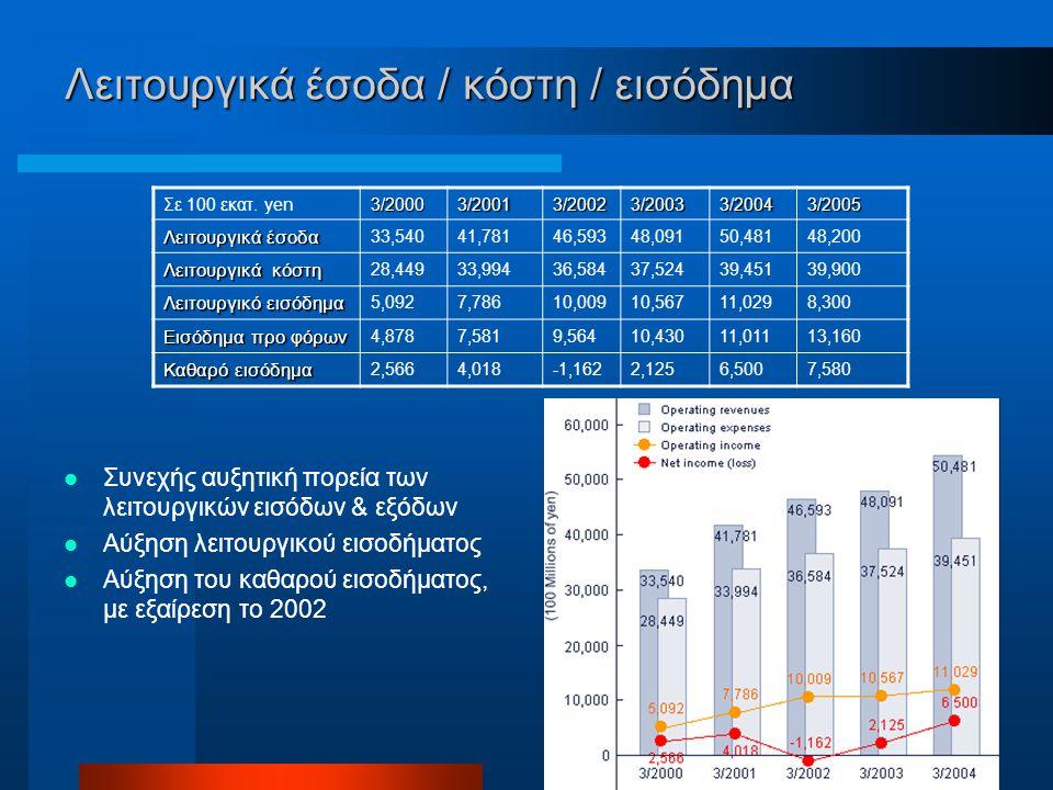 Λειτουργικά έσοδα / κόστη / εισόδημα Σε 100 εκατ.