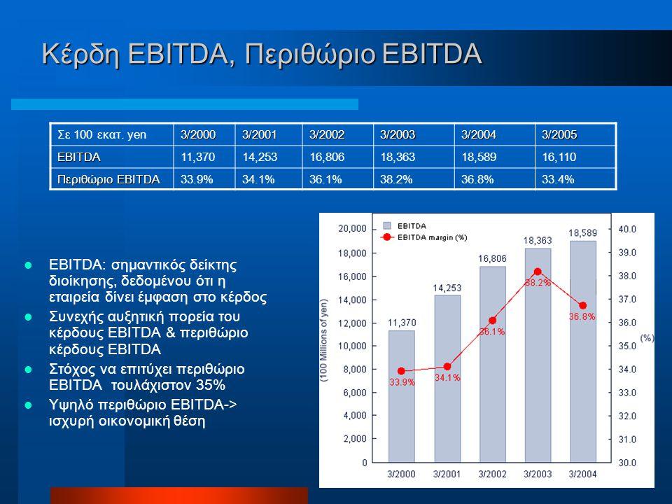 Κέρδη EBITDA, Περιθώριο EBITDA EBITDA: σημαντικός δείκτης διοίκησης, δεδομένου ότι η εταιρεία δίνει έμφαση στο κέρδος Συνεχής αυξητική πορεία του κέρδους EBITDA & περιθώριο κέρδους EBITDA Στόχος να επιτύχει περιθώριο EBITDA τουλάχιστον 35% Υψηλό περιθώριο EBITDA-> ισχυρή οικονομική θέση Σε 100 εκατ.