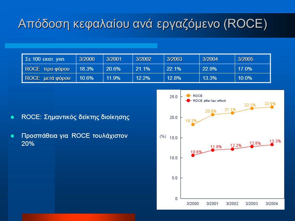 Απόδοση κεφαλαίου ανά εργαζόμενο (ROCE) ROCE: Σημαντικός δείκτης διοίκησης Προσπάθεια για ROCE τουλάχιστον 20% Σε 100 εκατ.