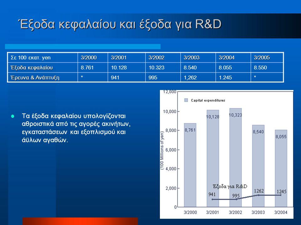 Έξοδα κεφαλαίου και έξοδα για R&D Τα έξοδα κεφαλαίου υπολογίζονται αθροιστικά από τις αγορές ακινήτων, εγκαταστάσεων και εξοπλισμού και άϋλων αγαθών.