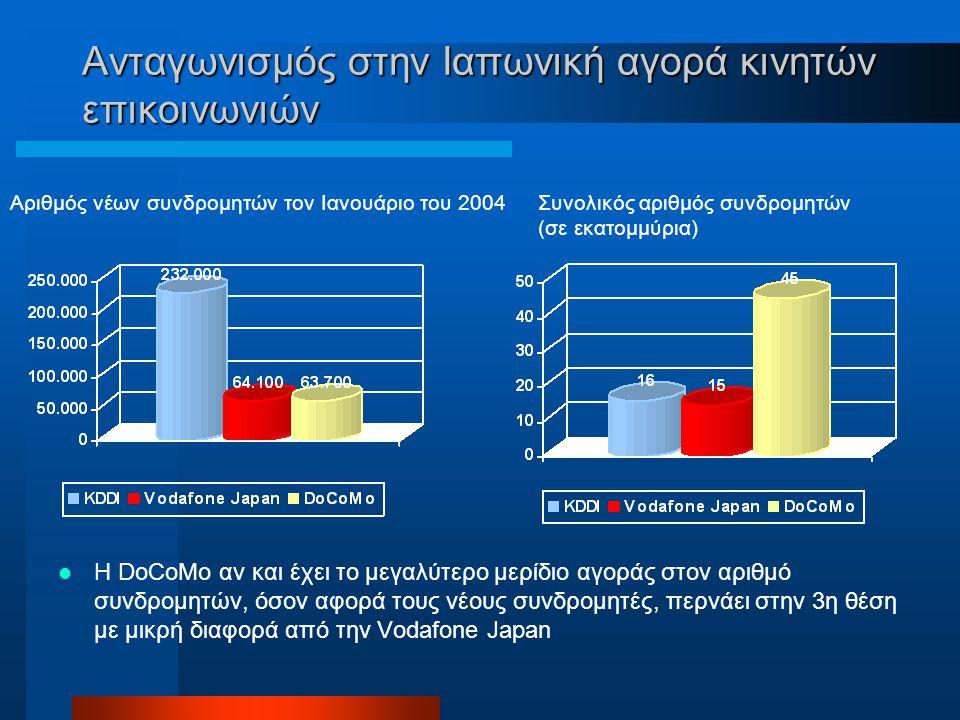Aνταγωνισμός στην Ιαπωνική αγορά κινητών επικοινωνιών Η DoCoMo αν και έχει το μεγαλύτερο μερίδιο αγοράς στον αριθμό συνδρομητών, όσον αφορά τους νέους συνδρομητές, περνάει στην 3η θέση με μικρή διαφορά από την Vodafone Japan Αριθμός νέων συνδρομητών τον Ιανουάριο του 2004Συνολικός αριθμός συνδρομητών (σε εκατομμύρια)