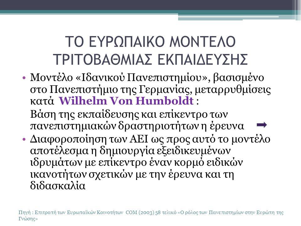 ΤΟ ΕΥΡΩΠΑΙΚΟ ΜΟΝΤΕΛΟ ΤΡΙΤΟΒΑΘΜΙΑΣ ΕΚΠΑΙΔΕΥΣΗΣ Μοντέλο «Ιδανικού Πανεπιστημίου», βασισμένο στο Πανεπιστήμιο της Γερμανίας, μεταρρυθμίσεις κατά Wilhelm Von Humboldt : Βάση της εκπαίδευσης και επίκεντρο των πανεπιστημιακών δραστηριοτήτων η έρευνα Διαφοροποίηση των ΑΕΙ ως προς αυτό το μοντέλο αποτέλεσμα η δημιουργία εξειδικευμένων ιδρυμάτων με επίκεντρο έναν κορμό ειδικών ικανοτήτων σχετικών με την έρευνα και τη διδασκαλία Πηγή : Επιτροπή των Ευρωπαϊκών Κοινοτήτων COM (2003) 58 τελικό «Ο ρόλος των Πανεπιστημίων στην Ευρώπη της Γνώσης»