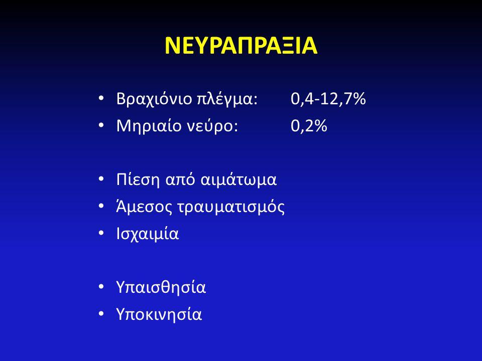 ΝΕΥΡΑΠΡΑΞΙΑ Βραχιόνιο πλέγμα:0,4-12,7% Μηριαίο νεύρο:0,2% Πίεση από αιμάτωμα Άμεσος τραυματισμός Ισχαιμία Υπαισθησία Υποκινησία
