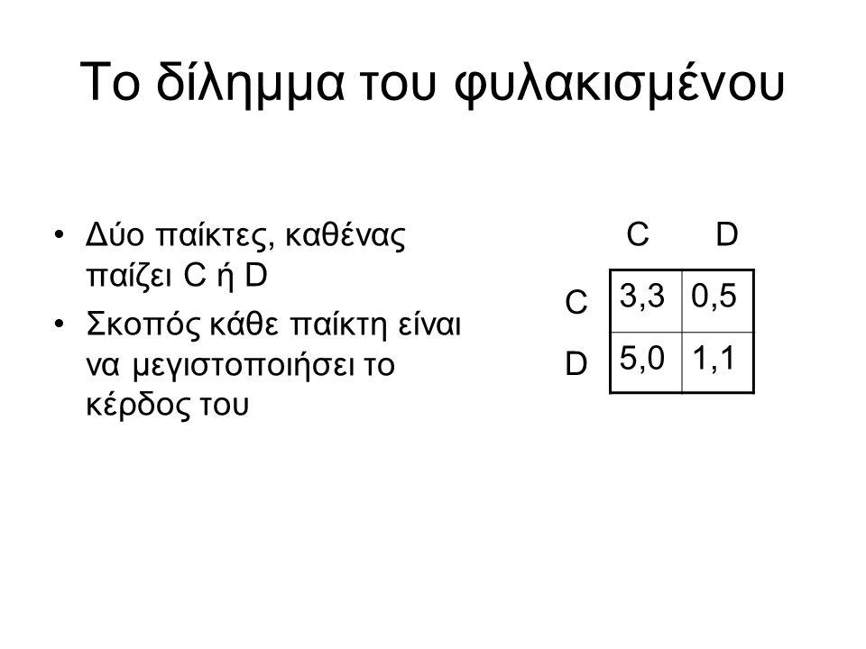Το δίλημμα του φυλακισμένου Δύο παίκτες, καθένας παίζει C ή D Σκοπός κάθε παίκτη είναι να μεγιστοποιήσει το κέρδος του 3,30,5 5,01,1 C D C D