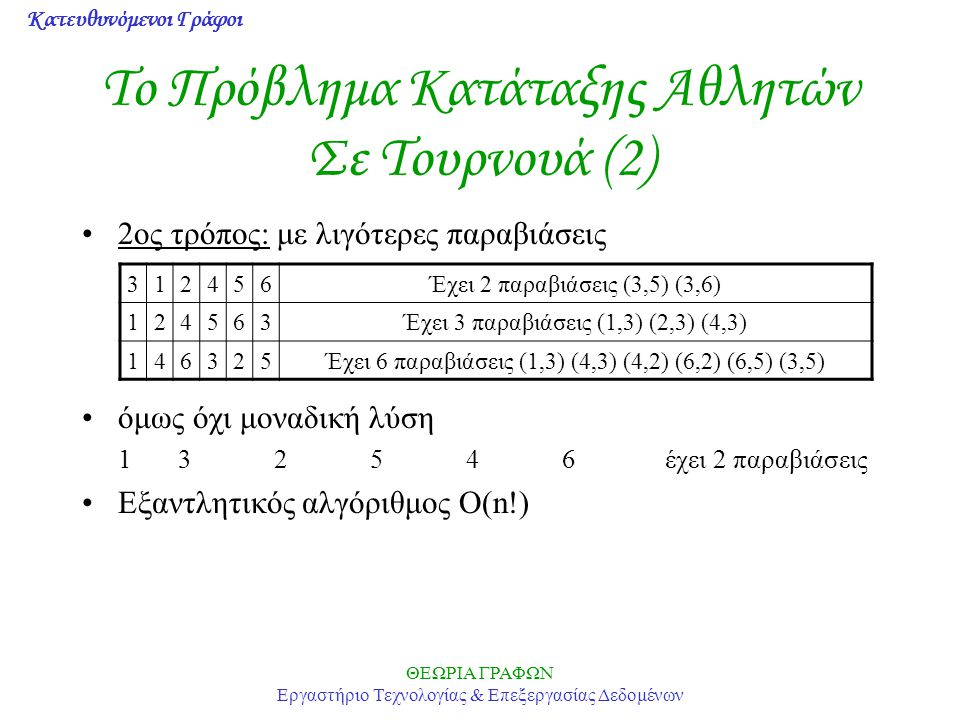 Κατευθυνόμενοι Γράφοι ΘΕΩΡΙΑ ΓΡΑΦΩΝ Εργαστήριο Τεχνολογίας & Επεξεργασίας Δεδομένων Το Πρόβλημα Κατάταξης Αθλητών Σε Τουρνουά (2) 2ος τρόπος: με λιγότερες παραβιάσεις όμως όχι μοναδική λύση 132546 έχει 2 παραβιάσεις Εξαντλητικός αλγόριθμος Ο(n!) 312456Έχει 2 παραβιάσεις (3,5) (3,6) 124563Έχει 3 παραβιάσεις (1,3) (2,3) (4,3) 146325Έχει 6 παραβιάσεις (1,3) (4,3) (4,2) (6,2) (6,5) (3,5)