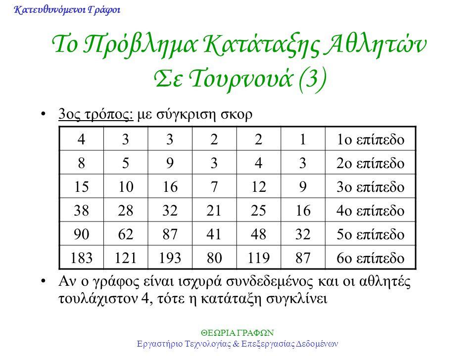 Κατευθυνόμενοι Γράφοι ΘΕΩΡΙΑ ΓΡΑΦΩΝ Εργαστήριο Τεχνολογίας & Επεξεργασίας Δεδομένων Το Πρόβλημα Κατάταξης Αθλητών Σε Τουρνουά (3) 3ος τρόπος: με σύγκριση σκορ Αν ο γράφος είναι ισχυρά συνδεδεμένος και οι αθλητές τουλάχιστον 4, τότε η κατάταξη συγκλίνει 4332211ο επίπεδο 8593432ο επίπεδο 15101671293ο επίπεδο 3828322125164ο επίπεδο 9062874148325ο επίπεδο 18312119380119876ο επίπεδο