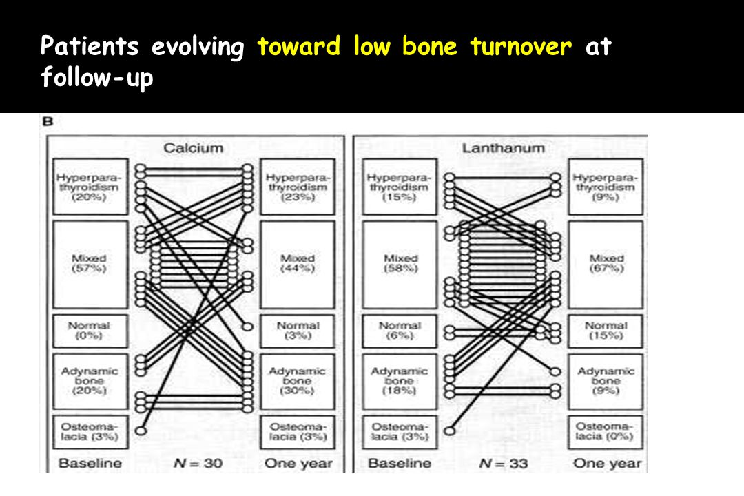 Patients evolving toward low bone turnover at follow-up