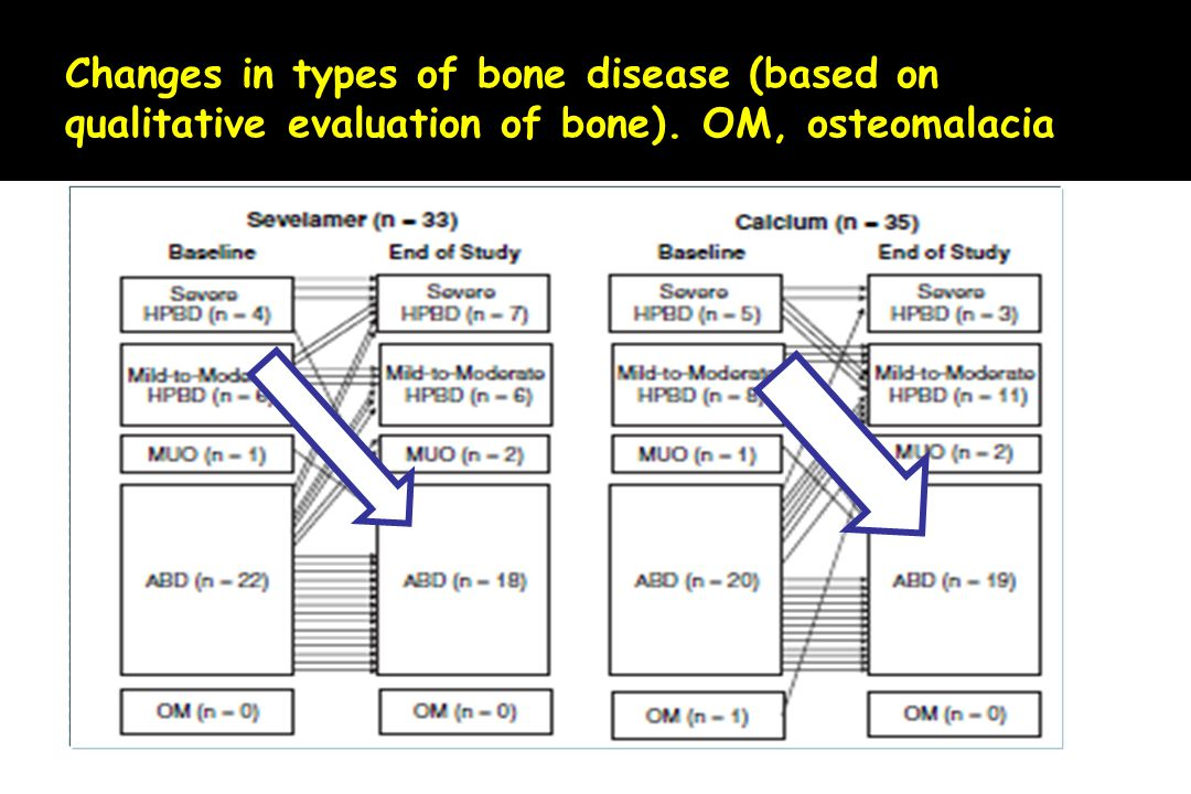 Changes in types of bone disease (based on qualitative evaluation of bone). OM, osteomalacia