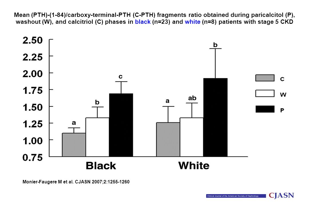 Mean (PTH)-(1-84)/carboxy-terminal-PTH (C-PTH) fragments ratio obtained during paricalcitol (P), washout (W), and calcitriol (C) phases in black (n=23) and white (n=8) patients with stage 5 CKD Monier-Faugere M et al.