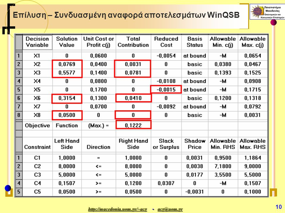 http://macedonia.uom.gr/~acghttp://macedonia.uom.gr/~acg - acg@uom.gr acg@uom.gr http://macedonia.uom.gr/~acgacg@uom.gr 10 Επίλυση – Συνδυασμένη αναφορά αποτελεσμάτων WinQSB