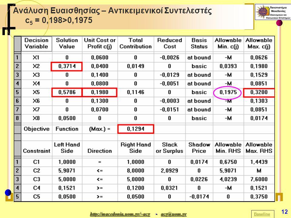 http://macedonia.uom.gr/~acghttp://macedonia.uom.gr/~acg - acg@uom.gr acg@uom.gr http://macedonia.uom.gr/~acgacg@uom.gr 12 Ανάλυση Ευαισθησίας – Αντικ