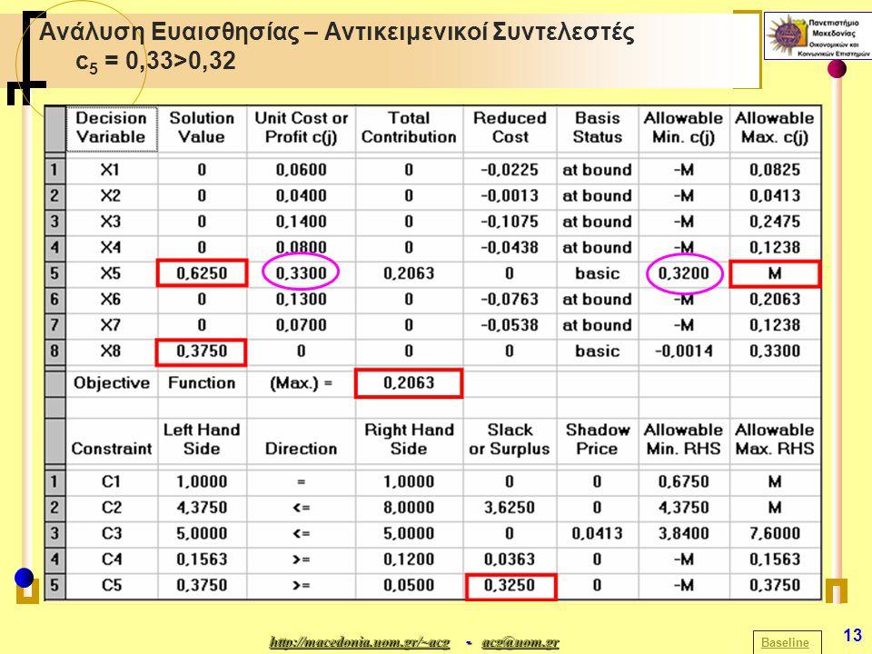 http://macedonia.uom.gr/~acghttp://macedonia.uom.gr/~acg - acg@uom.gr acg@uom.gr http://macedonia.uom.gr/~acgacg@uom.gr 13 Ανάλυση Ευαισθησίας – Αντικ