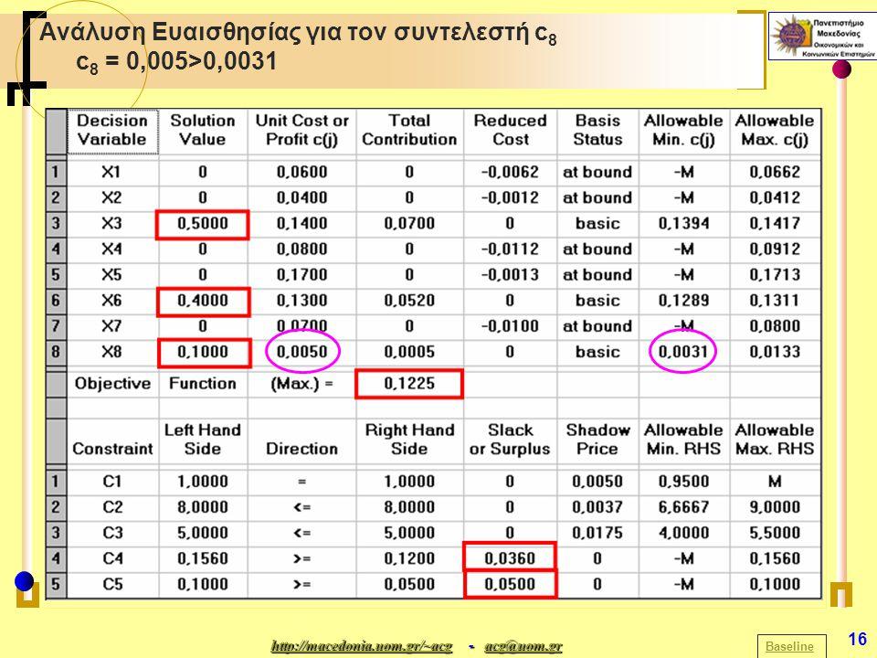 http://macedonia.uom.gr/~acghttp://macedonia.uom.gr/~acg - acg@uom.gr acg@uom.gr http://macedonia.uom.gr/~acgacg@uom.gr 16 Ανάλυση Ευαισθησίας για τον συντελεστή c 8 c 8 = 0,005>0,0031 Baseline