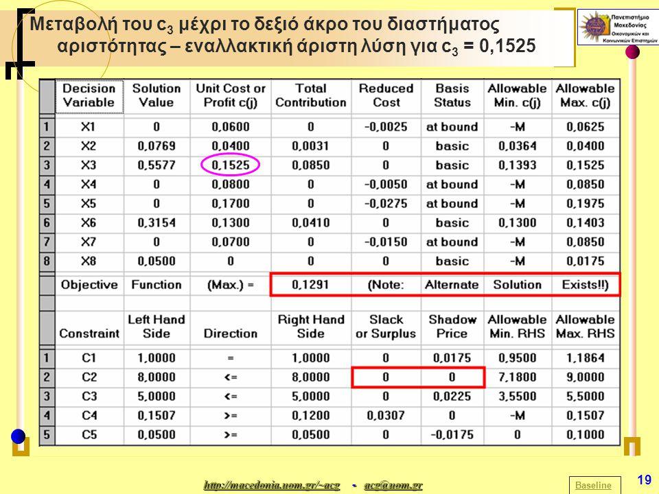 http://macedonia.uom.gr/~acghttp://macedonia.uom.gr/~acg - acg@uom.gr acg@uom.gr http://macedonia.uom.gr/~acgacg@uom.gr 19 Μεταβολή του c 3 μέχρι το δεξιό άκρο του διαστήματος αριστότητας – εναλλακτική άριστη λύση για c 3 = 0,1525 Baseline