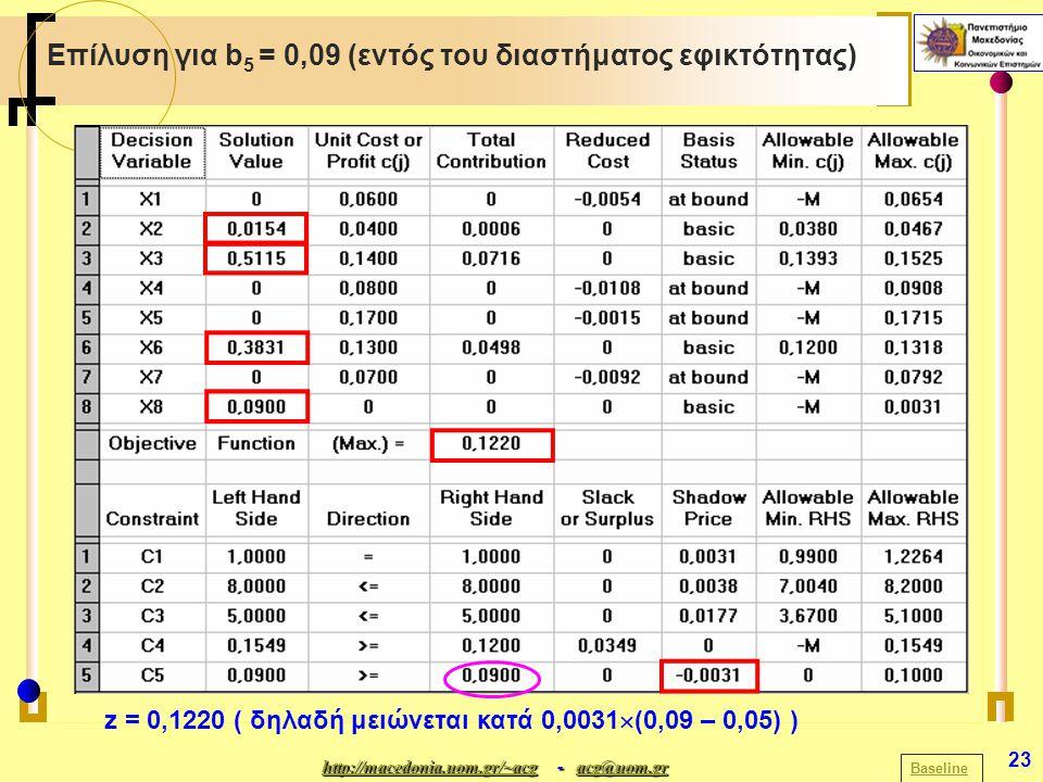 http://macedonia.uom.gr/~acghttp://macedonia.uom.gr/~acg - acg@uom.gr acg@uom.gr http://macedonia.uom.gr/~acgacg@uom.gr 23 Επίλυση για b 5 = 0,09 (εντός του διαστήματος εφικτότητας) Baseline z = 0,1220 ( δηλαδή μειώνεται κατά 0,0031  (0,09 – 0,05) )