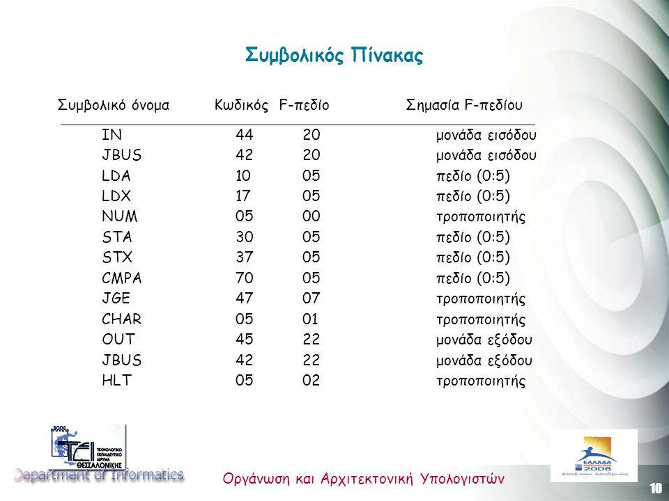 10 Οργάνωση και Αρχιτεκτονική Υπολογιστών Συμβολικός Πίνακας Συμβολικό όνομα Κωδικός F-πεδίο Σημασία F-πεδίου IN 44 20 μονάδα εισόδου JBUS 42 20 μονάδα εισόδου LDA 10 05 πεδίο (0:5) LDX 17 05 πεδίο (0:5) NUM 05 00 τροποποιητής STA 30 05 πεδίο (0:5) STΧ 37 05 πεδίο (0:5) CMPA 70 05 πεδίο (0:5) JGE 47 07 τροποποιητής CHAR 05 01 τροποποιητής OUT 45 22 μονάδα εξόδου JBUS 42 22 μονάδα εξόδου HLT 05 02 τροποποιητής