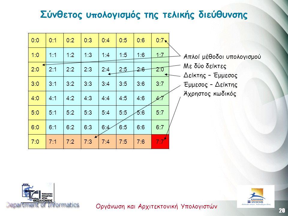20 Οργάνωση και Αρχιτεκτονική Υπολογιστών Σύνθετος υπολογισμός της τελικής διεύθυνσης 0:00:10:20:30:40:50:60:7 1:01:11:21:31:41:51:61:7 2:02:12:22:32:42:52:62:0 3:03:13:23:33:43:53:63:7 4:04:14:24:34:44:54:64:7 5:05:15:25:35:45:55:65:7 6:06:16:26:36:46:56:66:7 7:07:17:27:37:47:57:67:7 Απλοί μέθοδοι υπολογισμού Με δύο δείκτες Δείκτης – Έμμεσος Έμμεσος – Δείκτης Άχρηστος κωδικός